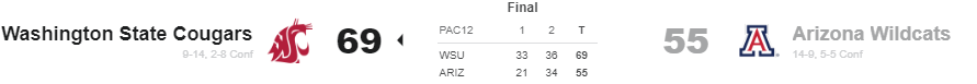 Washington State defeats Arizona