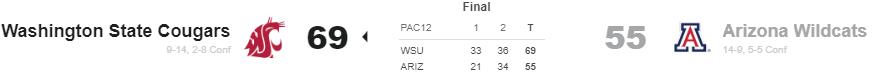 Washington State defeats Arizona
